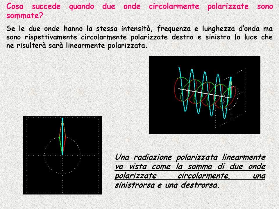 Cosa succede quando due onde circolarmente polarizzate sono sommate