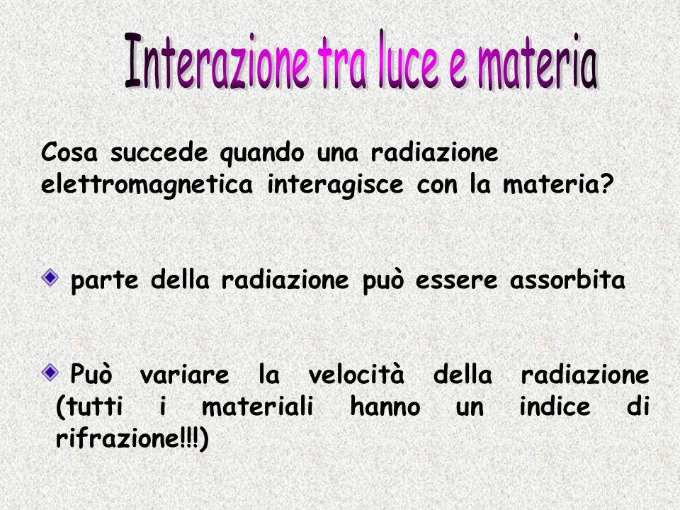 Interazione tra luce e materia