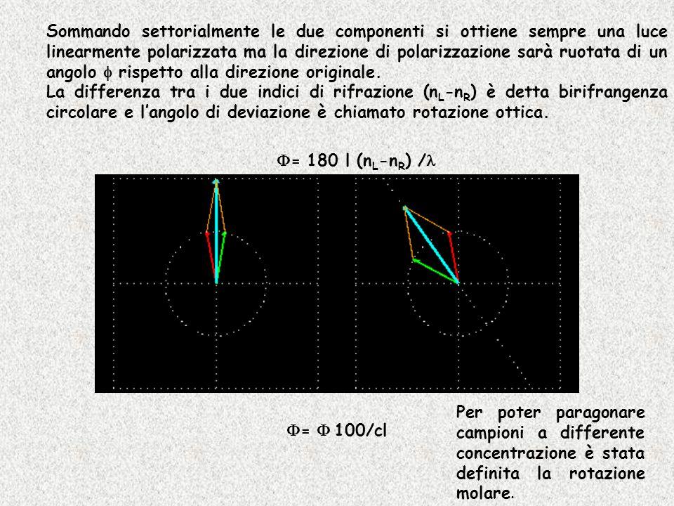 Sommando settorialmente le due componenti si ottiene sempre una luce linearmente polarizzata ma la direzione di polarizzazione sarà ruotata di un angolo f rispetto alla direzione originale.
