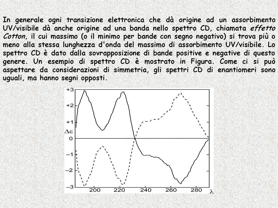In generale ogni transizione elettronica che dà origine ad un assorbimento UV/visibile dà anche origine ad una banda nello spettro CD, chiamata effetto Cotton, il cui massimo (o il minimo per bande con segno negativo) si trova più o meno alla stessa lunghezza d onda del massimo di assorbimento UV/visibile.