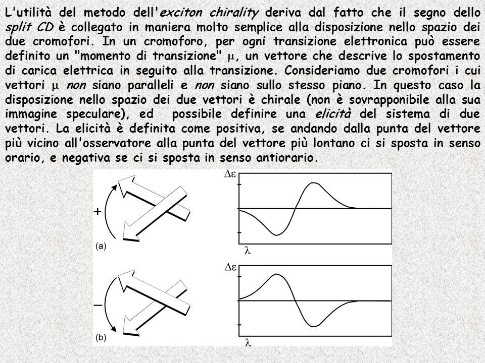 L utilità del metodo dell exciton chirality deriva dal fatto che il segno dello split CD è collegato in maniera molto semplice alla disposizione nello spazio dei due cromofori.