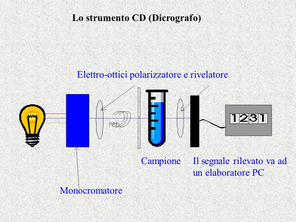 Lo strumento CD (Dicrografo)