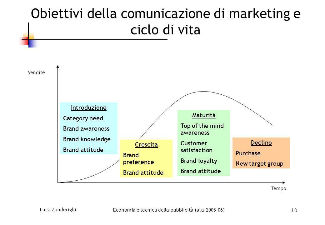 Obiettivi della comunicazione di marketing e ciclo di vita