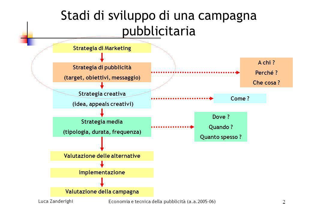 Stadi di sviluppo di una campagna pubblicitaria