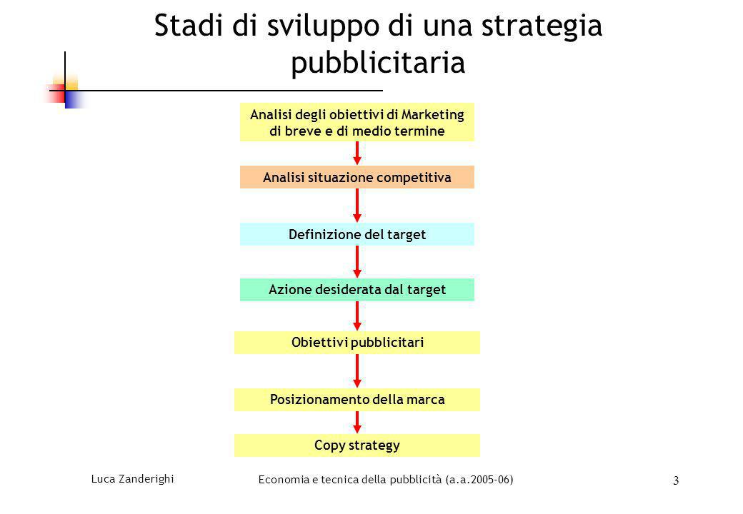 Stadi di sviluppo di una strategia pubblicitaria