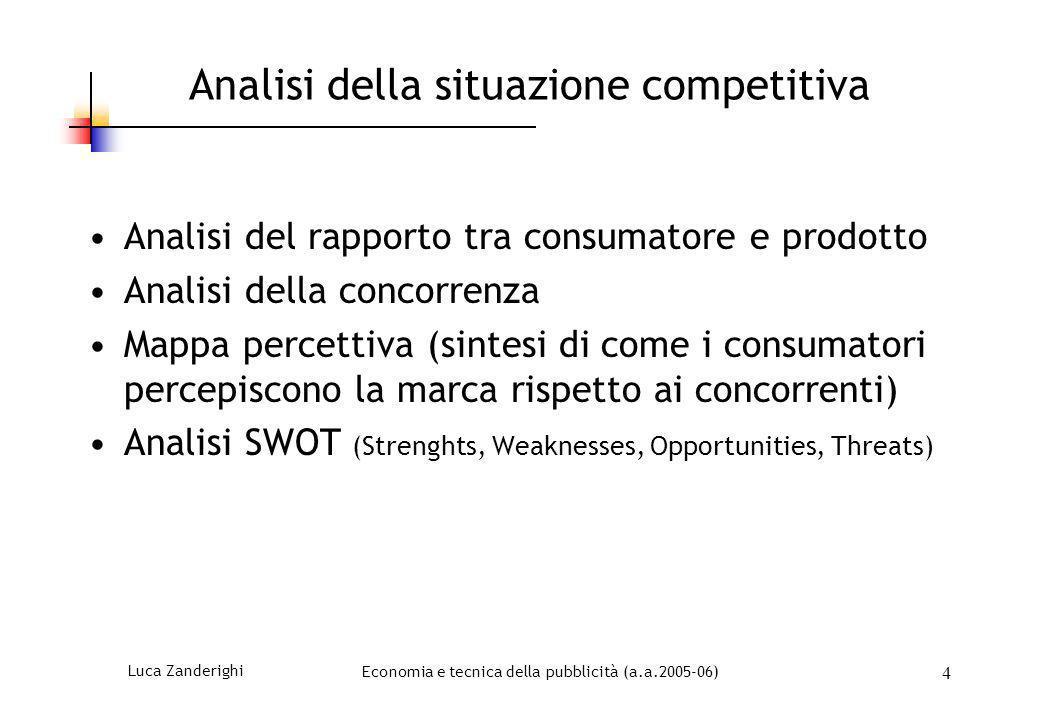 Analisi della situazione competitiva