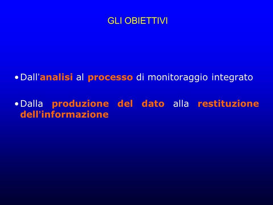 GLI OBIETTIVI Dall'analisi al processo di monitoraggio integrato.
