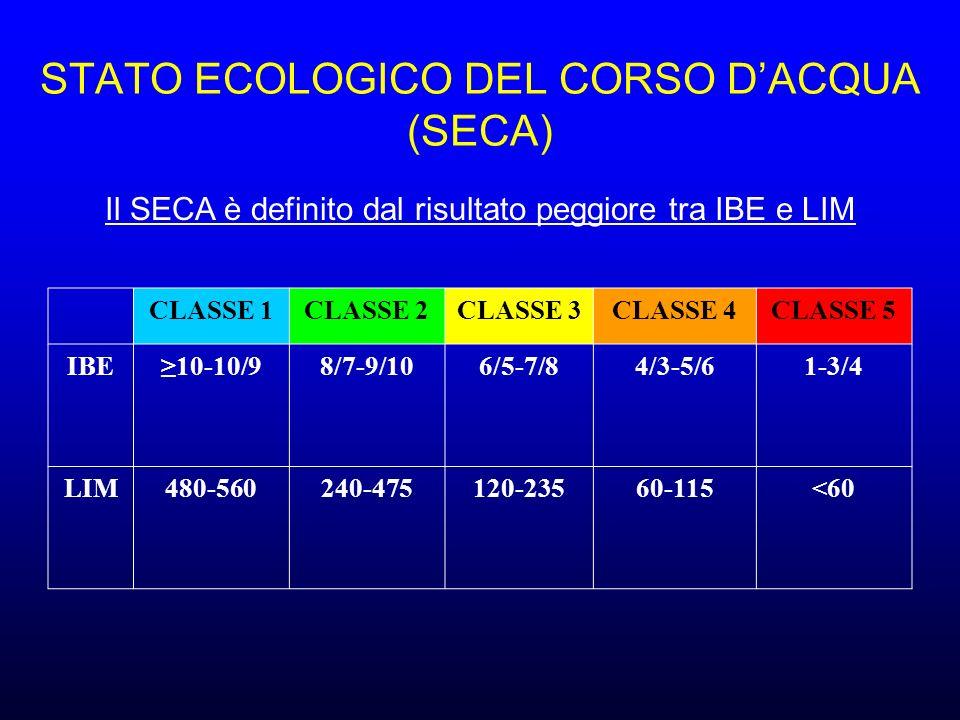 STATO ECOLOGICO DEL CORSO D'ACQUA (SECA)