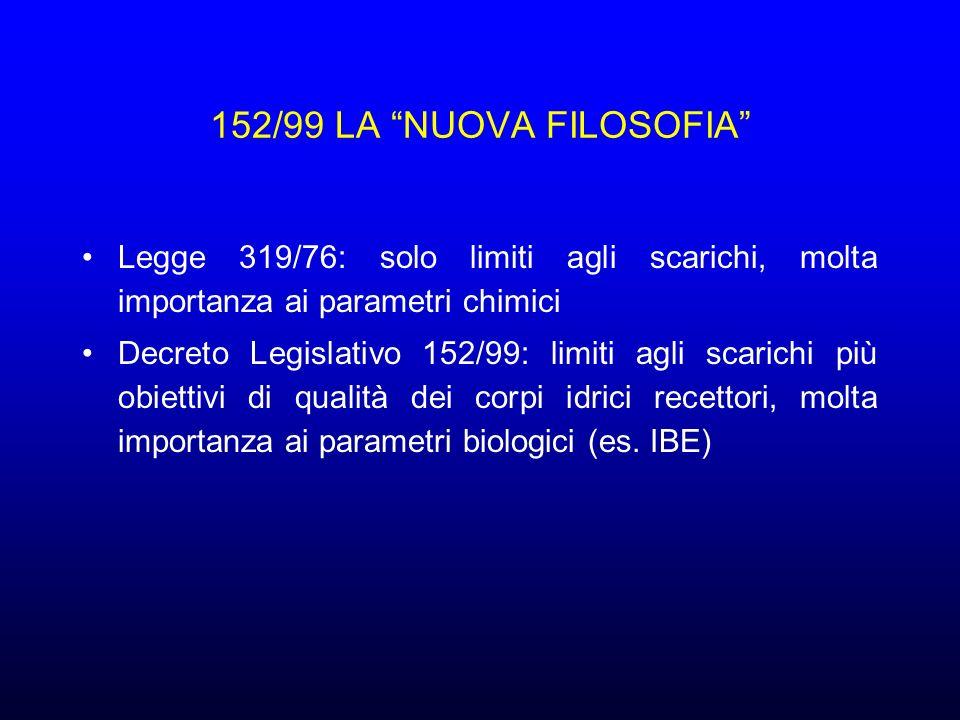 152/99 LA NUOVA FILOSOFIA Legge 319/76: solo limiti agli scarichi, molta importanza ai parametri chimici.