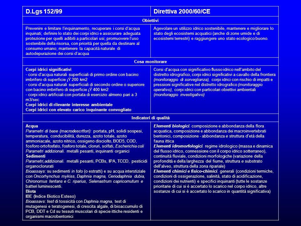 D.Lgs 152/99 Direttiva 2000/60/CE Obiettivi