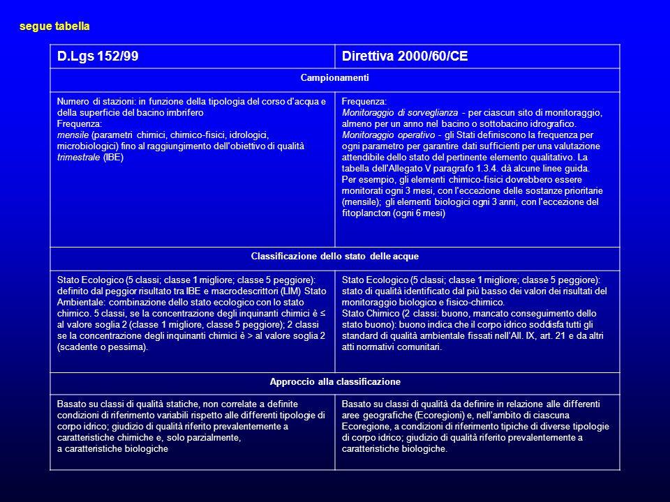 Classificazione dello stato delle acque Approccio alla classificazione