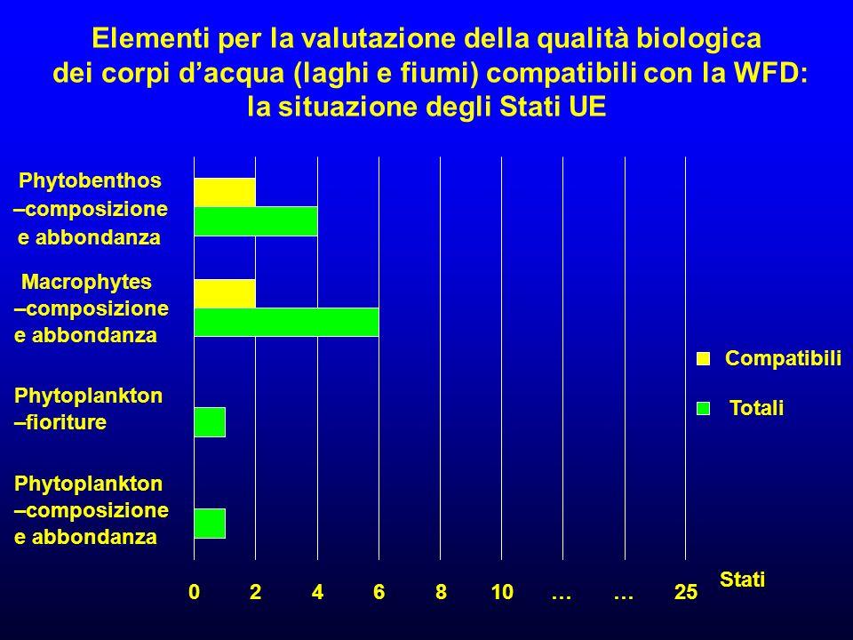 Elementi per la valutazione della qualità biologica dei corpi d'acqua (laghi e fiumi) compatibili con la WFD: la situazione degli Stati UE