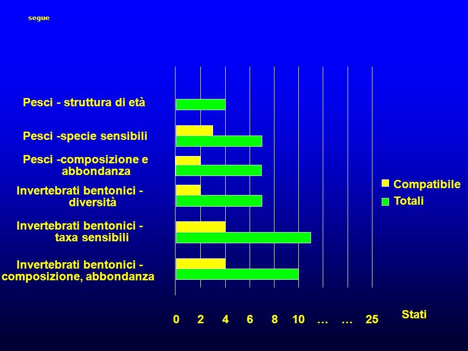 Invertebrati bentonici - composizione, abbondanza taxa sensibili