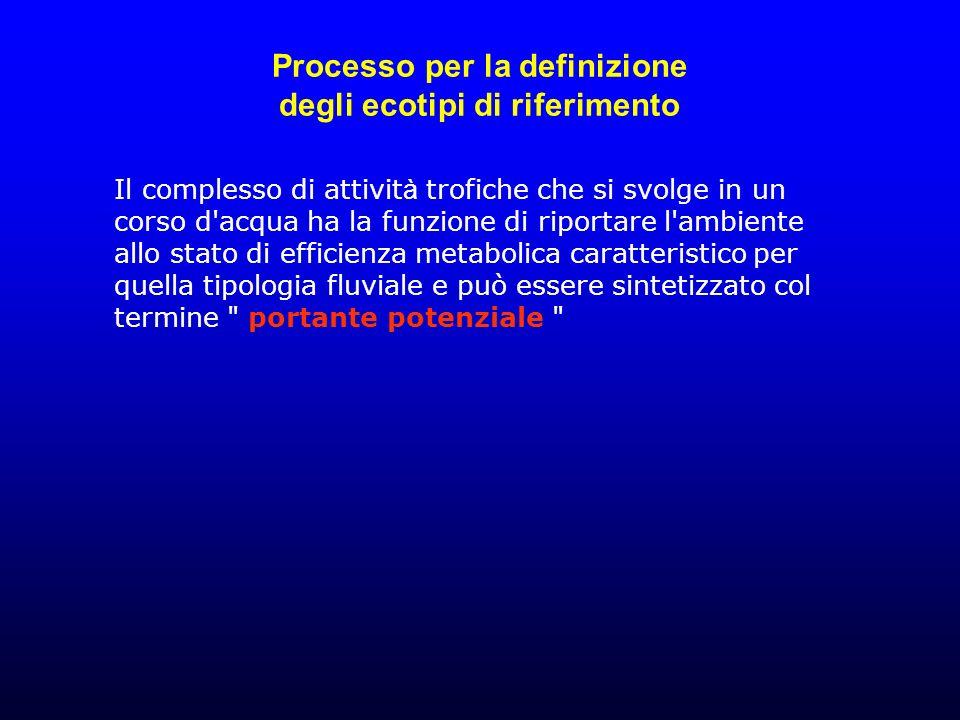 Processo per la definizione degli ecotipi di riferimento