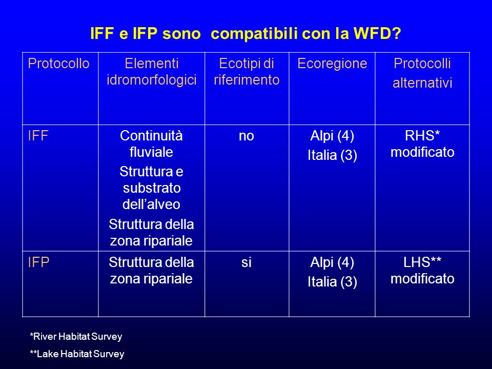 IFF e IFP sono compatibili con la WFD
