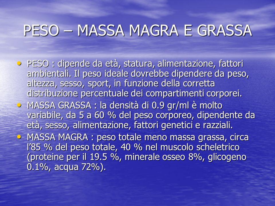 PESO – MASSA MAGRA E GRASSA