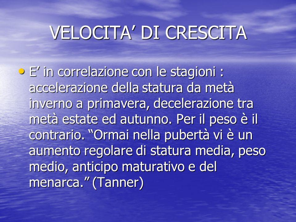 VELOCITA' DI CRESCITA