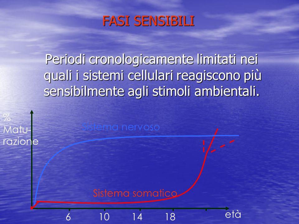 FASI SENSIBILI Periodi cronologicamente limitati nei quali i sistemi cellulari reagiscono più sensibilmente agli stimoli ambientali.