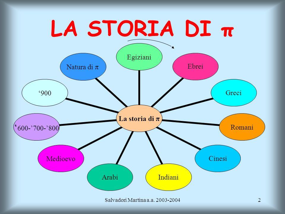LA STORIA DI π LA STORIA DI π Salvadori Martina a.a. 2003-2004