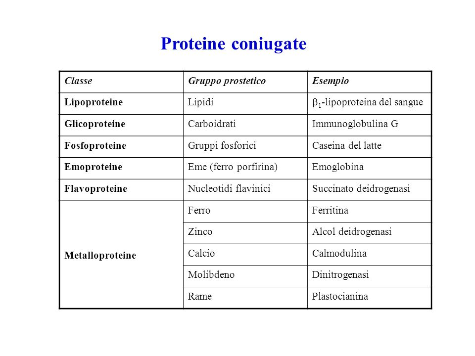 Proteine coniugate Classe Gruppo prostetico Esempio Lipoproteine