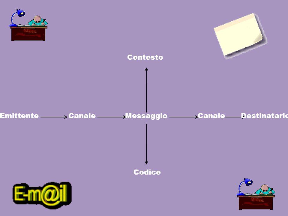 Contesto Emittente Canale Messaggio Canale Destinatario Codice