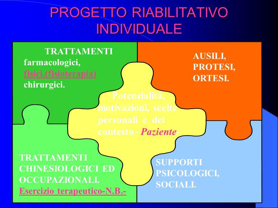 PROGETTO RIABILITATIVO INDIVIDUALE