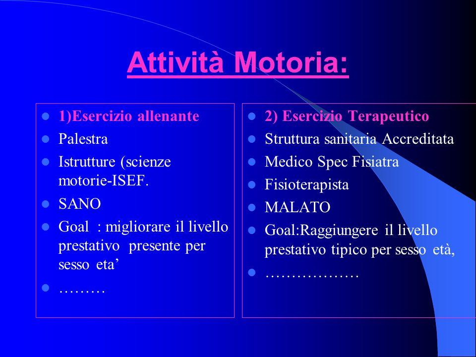 Attività Motoria: 1)Esercizio allenante Palestra