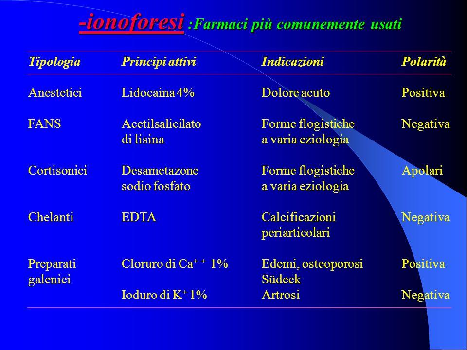 -ionoforesi :Farmaci più comunemente usati