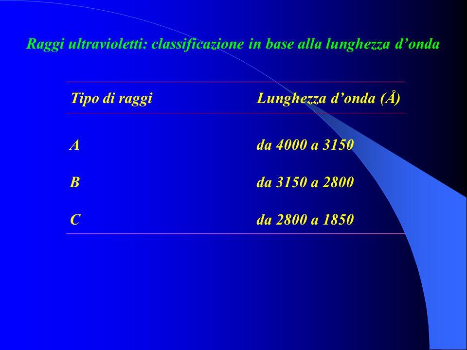 Raggi ultravioletti: classificazione in base alla lunghezza d'onda
