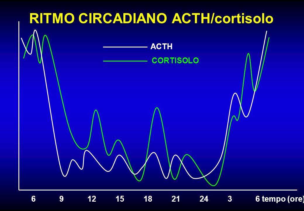 RITMO CIRCADIANO ACTH/cortisolo