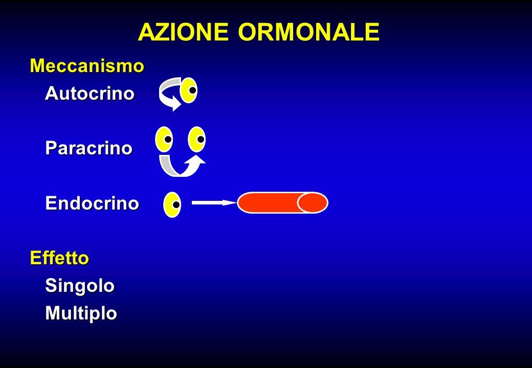 AZIONE ORMONALE Meccanismo Autocrino Paracrino Endocrino Effetto