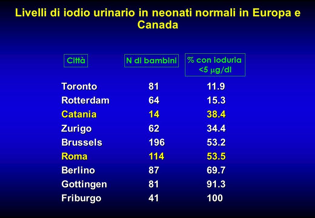 Livelli di iodio urinario in neonati normali in Europa e Canada