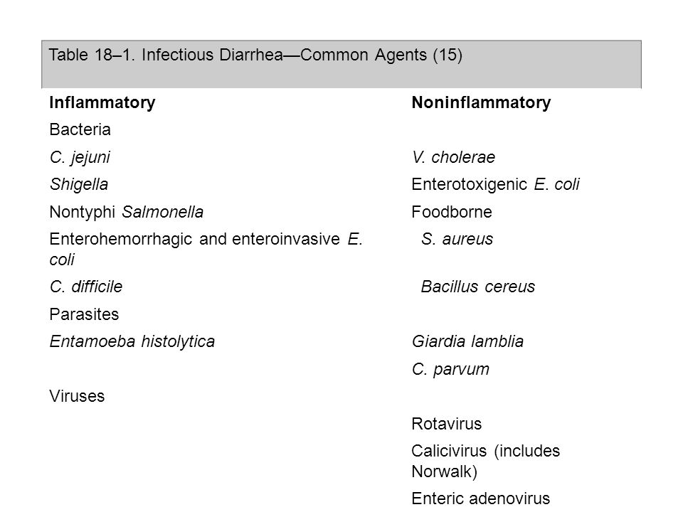 Table 18–1. Infectious Diarrhea—Common Agents (15)