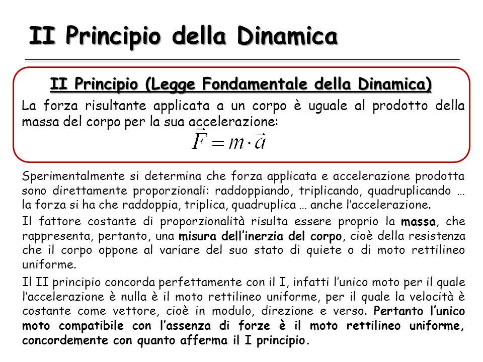 II Principio della Dinamica
