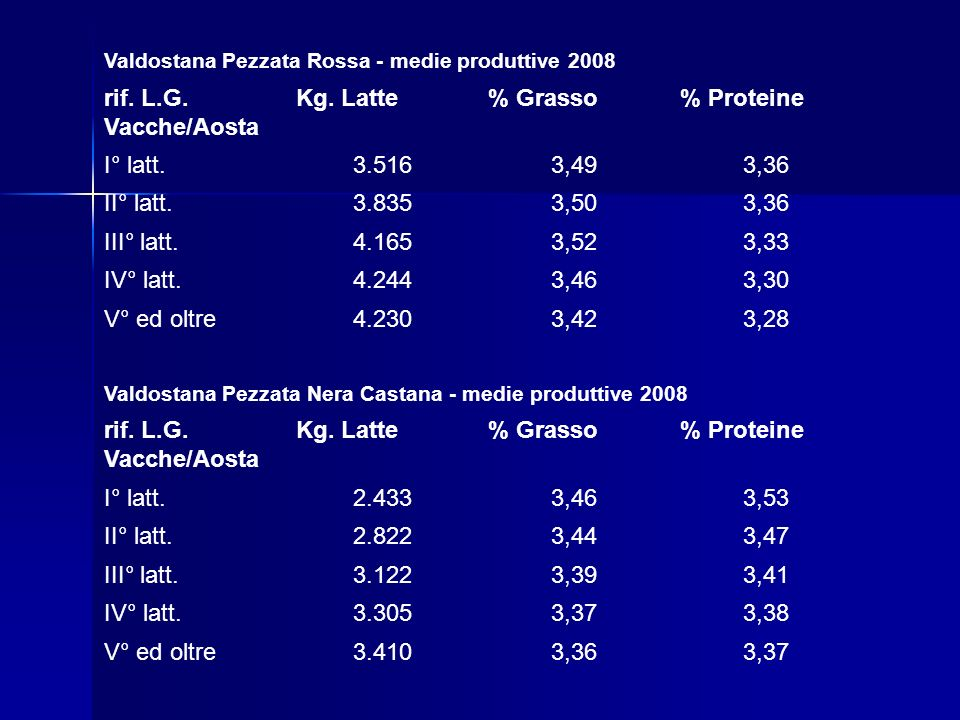 rif. L.G. Vacche/Aosta Kg. Latte % Grasso % Proteine I° latt. 3.516