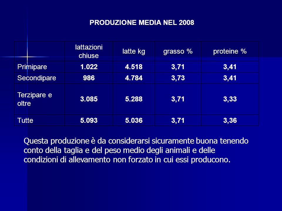 PRODUZIONE MEDIA NEL 2008 lattazioni chiuse. latte kg. grasso % proteine % Primipare. 1.022. 4.518.
