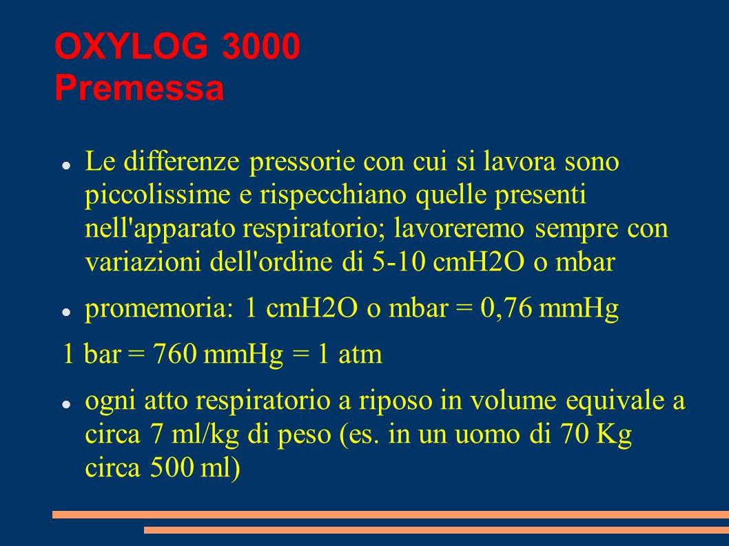 OXYLOG 3000 Premessa