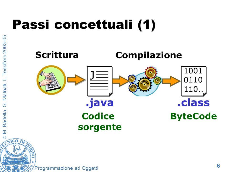 Passi concettuali (1) J .java .class Scrittura Compilazione