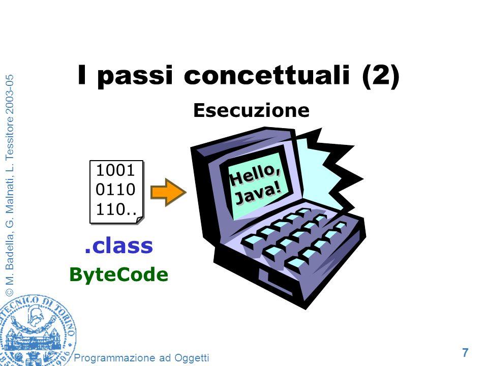 I passi concettuali (2) .class Esecuzione ByteCode Hello, Java!