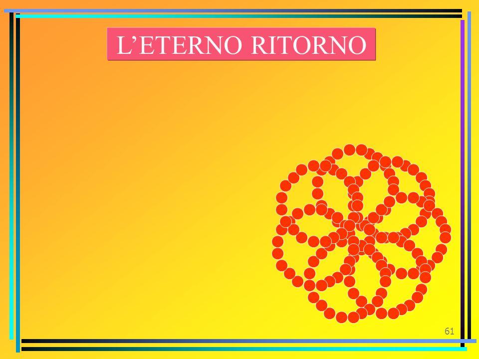 L'ETERNO RITORNO