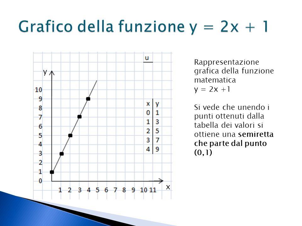 Grafico della funzione y = 2x + 1