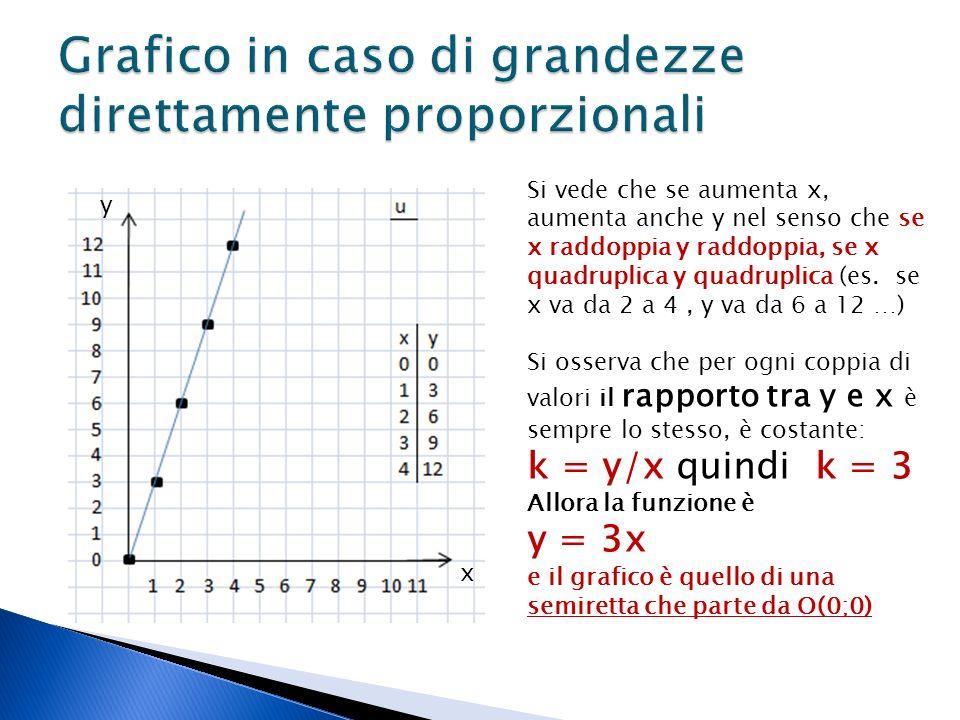 Grafico in caso di grandezze direttamente proporzionali