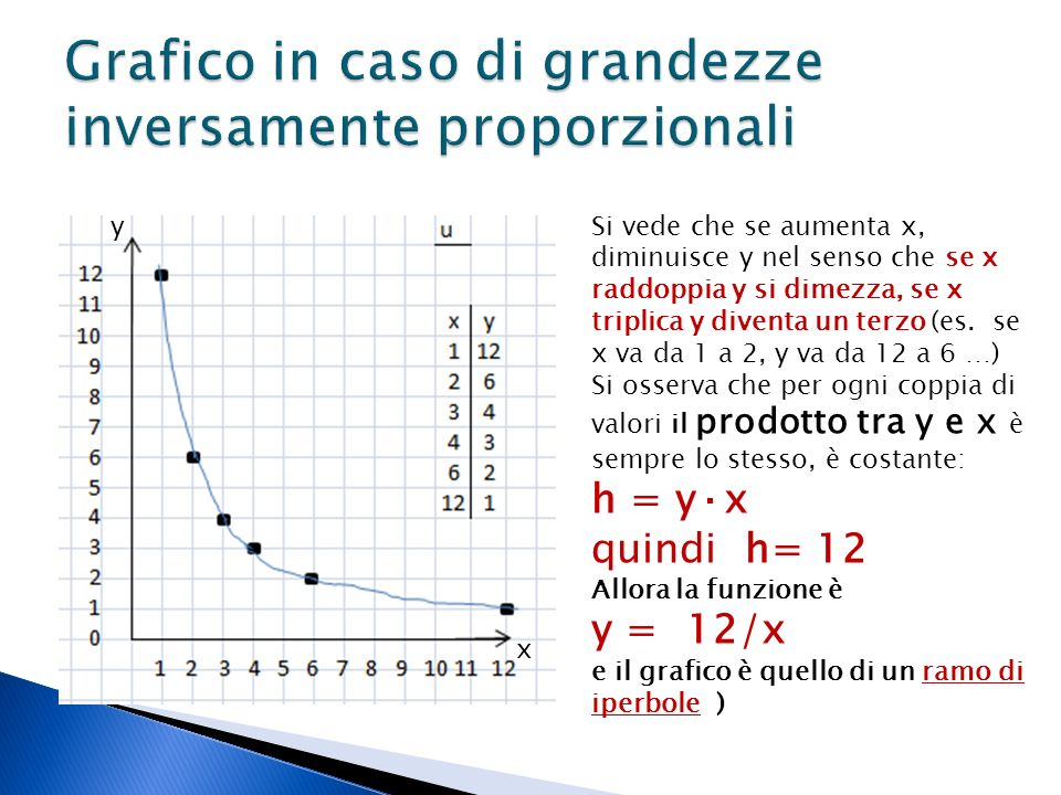 Grafico in caso di grandezze inversamente proporzionali