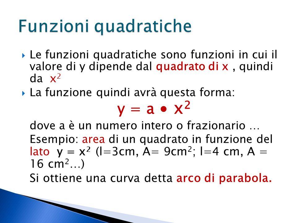 Funzioni quadratiche y = a ∙ x2