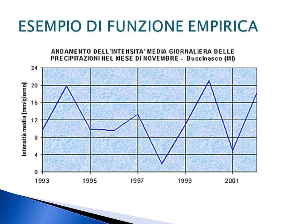 ESEMPIO DI FUNZIONE EMPIRICA