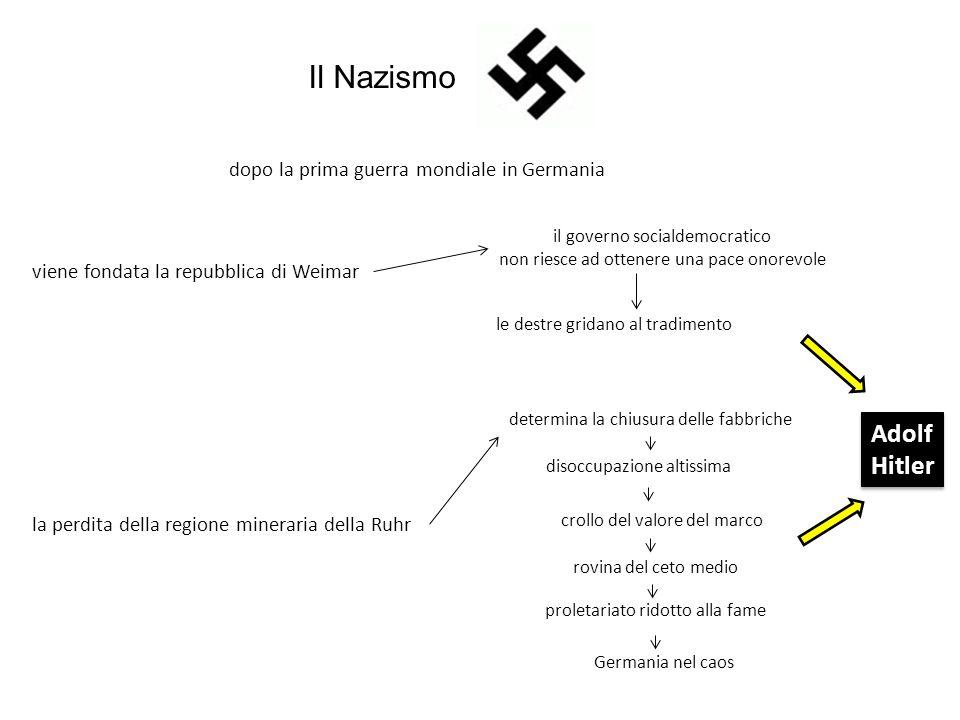 Il Nazismo Adolf Hitler dopo la prima guerra mondiale in Germania