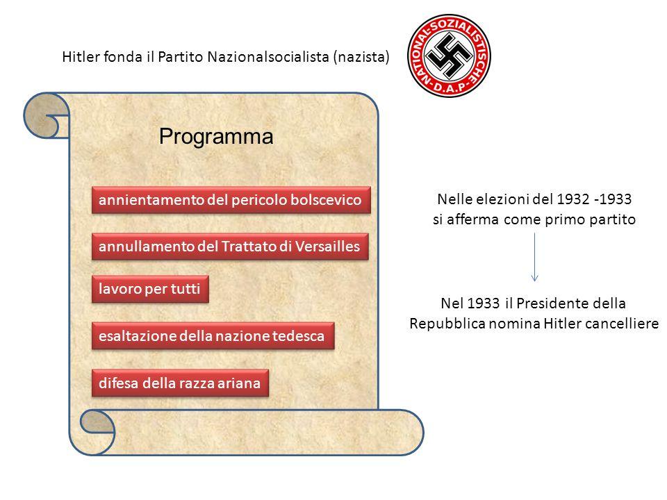 Programma Hitler fonda il Partito Nazionalsocialista (nazista)