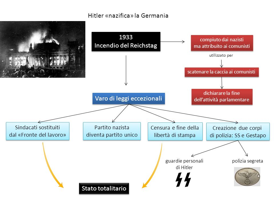 Hitler «nazifica» la Germania