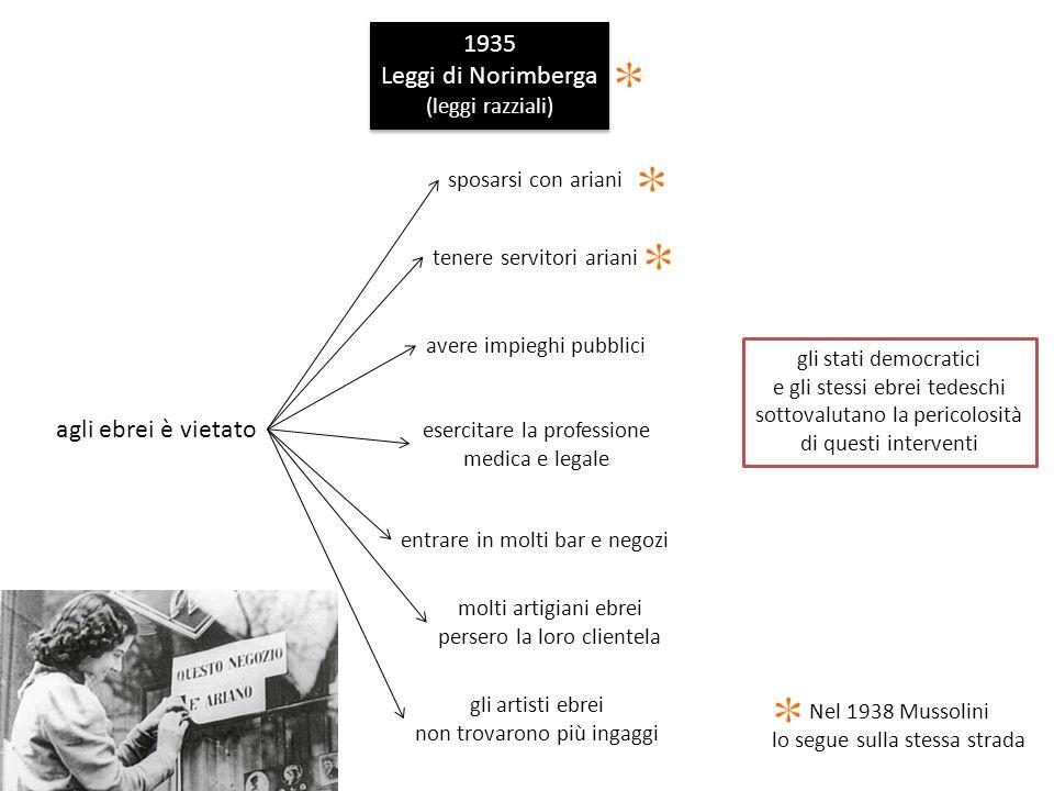 1935 Leggi di Norimberga agli ebrei è vietato (leggi razziali)