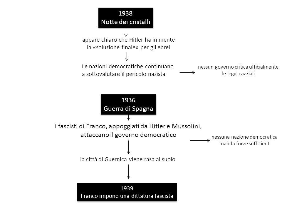 i fascisti di Franco, appoggiati da Hitler e Mussolini,